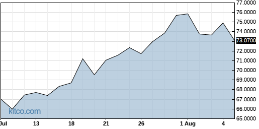 LRLCY 1-Month Chart