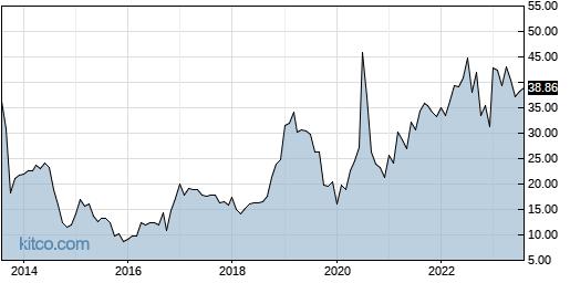 LRN 10-Year Chart