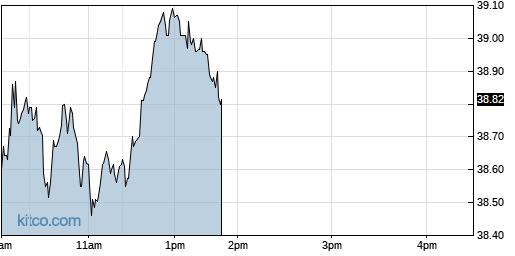 LRN 1-Day Chart