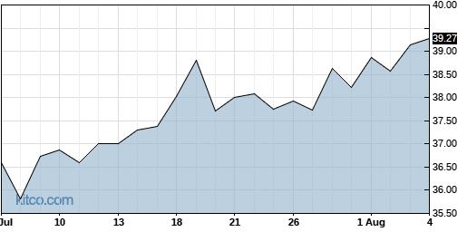 LRN 1-Month Chart