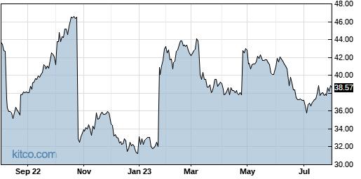 LRN 1-Year Chart
