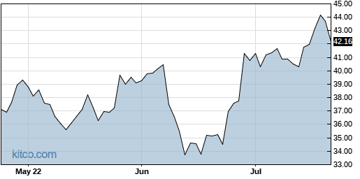 LRN 3-Month Chart