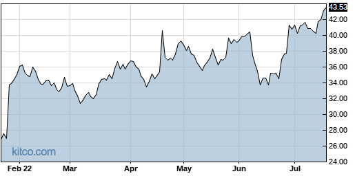 LRN 6-Month Chart