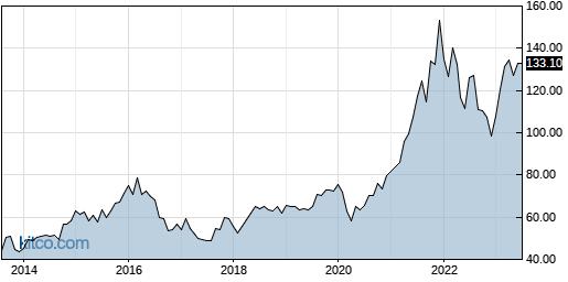 LSI 10-Year Chart