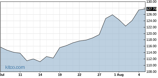 LSI 1-Month Chart