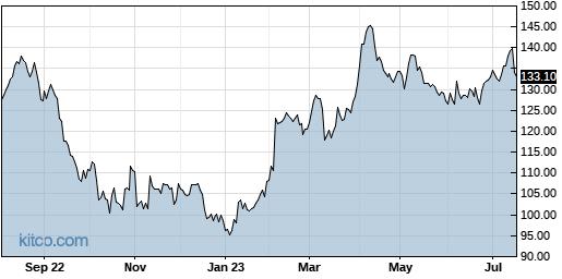LSI 1-Year Chart