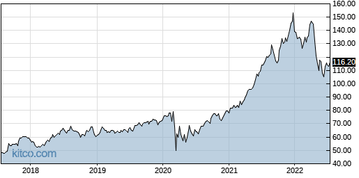 LSI 5-Year Chart