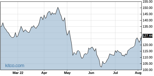 LSI 6-Month Chart