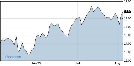 LSPD 3-Month Chart