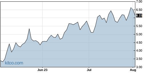 LTBR 3-Month Chart