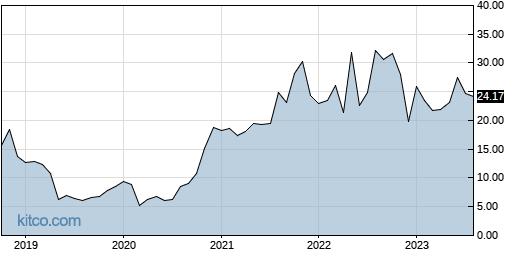 LTHM 10-Year Chart