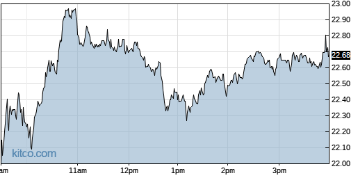 LTHM 1-Day Chart