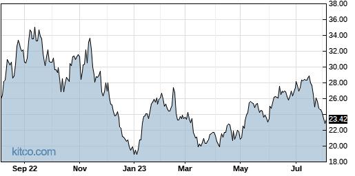 LTHM 1-Year Chart
