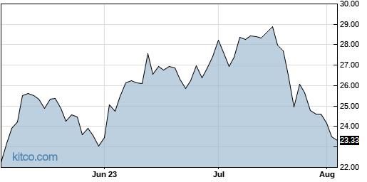 LTHM 3-Month Chart