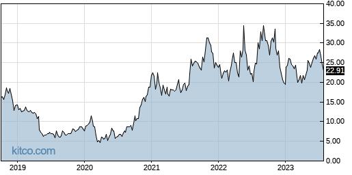 LTHM 5-Year Chart
