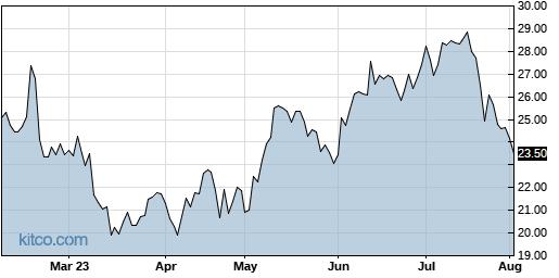 LTHM 6-Month Chart