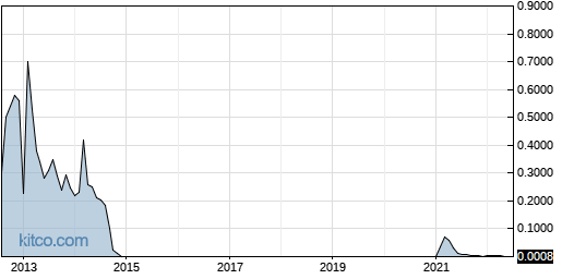 LTNC 10-Year Chart