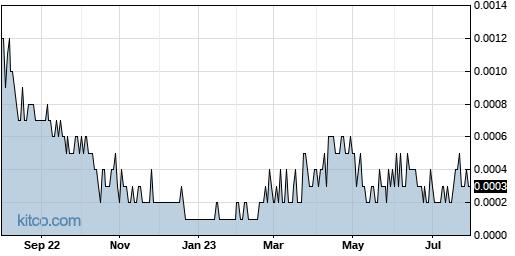 LTNC 1-Year Chart