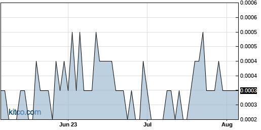 LTNC 3-Month Chart