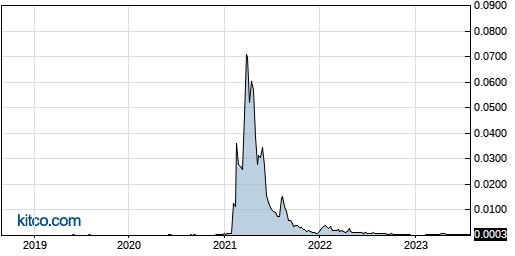 LTNC 5-Year Chart