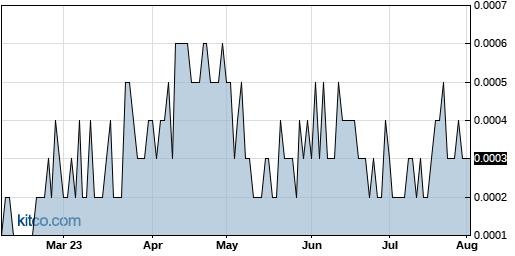LTNC 6-Month Chart