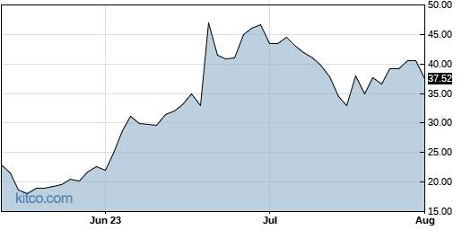 LTRPB 3-Month Chart