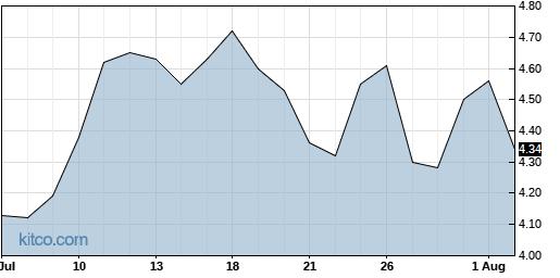 LTRX 1-Month Chart