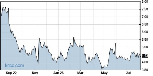 LTRX 1-Year Chart