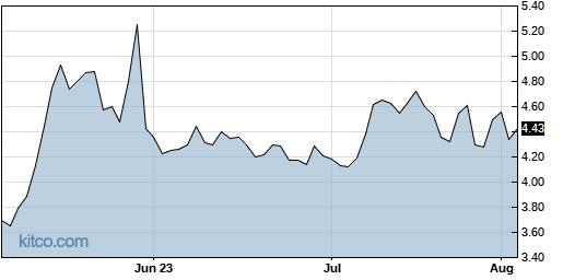 LTRX 3-Month Chart