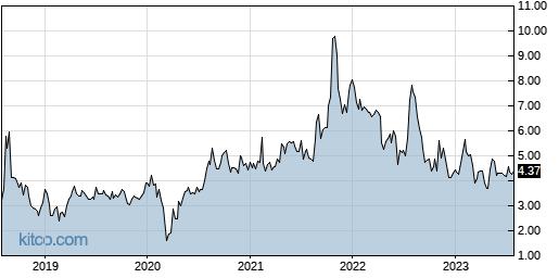 LTRX 5-Year Chart