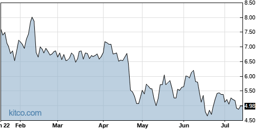 LTRX 6-Month Chart