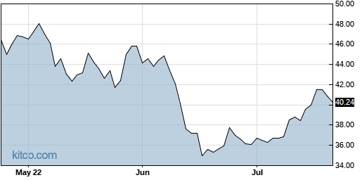 LUV 3-Month Chart