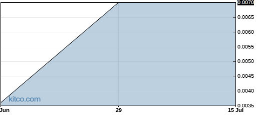 LVCLF 1-Month Chart