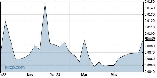 LVCLF 1-Year Chart