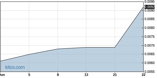 LVCLF 3-Month Chart