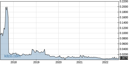 LVCLF 5-Year Chart