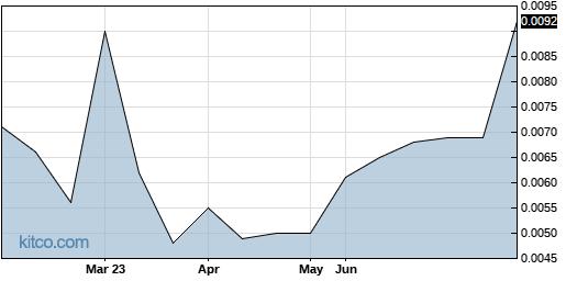 LVCLF 6-Month Chart