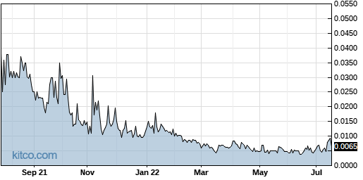 LVGI 1-Year Chart
