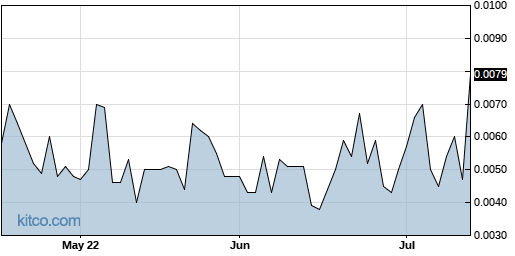LVGI 3-Month Chart