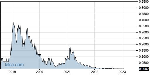 LVGI 5-Year Chart