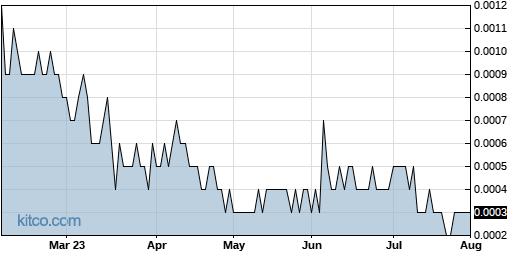 LVGI 6-Month Chart