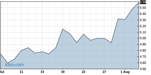 LWAY 1-Month Chart