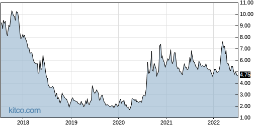 LWAY 5-Year Chart