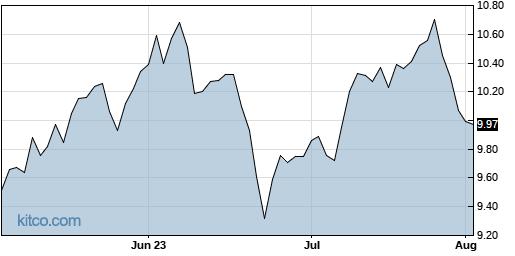 LXP 3-Month Chart
