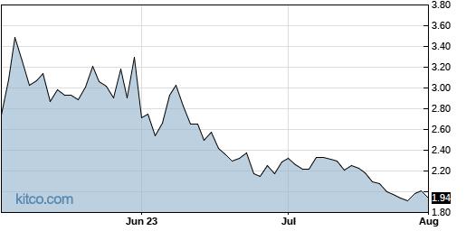 LXRX 3-Month Chart