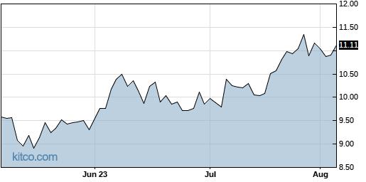 LXU 3-Month Chart