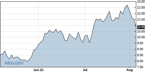 LYFT 3-Month Chart