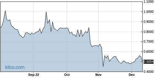 LYL 1-Year Chart