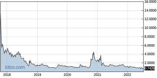 LYL 5-Year Chart