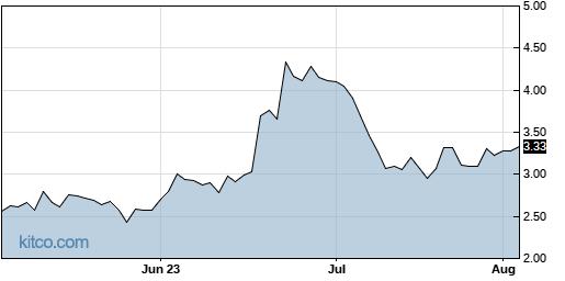 LYRA 3-Month Chart